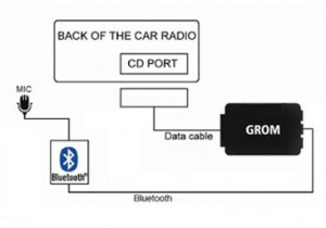 GROM In-Car Bluetooth Extension for select GROM kits, 10FT