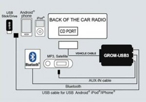 BMW Mini Dash 98-06 GROM USB Android iPhone adapter - behind the radio, Bluetooth CAPABLE